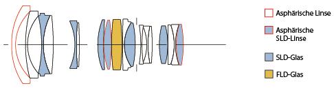 Objektivkonstruktion des Sigma A 24-35 mm F2 DG HSM. [Foto: Sigma]